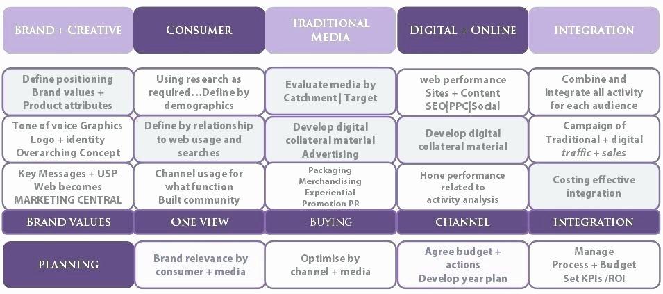 Integrated Marketing Plan Template Luxury Integrated Marketing Munication Plan Sample Ppt Change