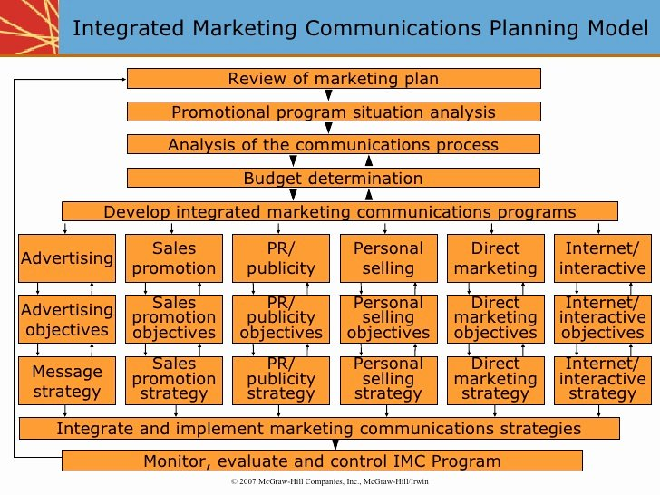 Integrated Marketing Plan Template New Integrated Marketing Munications