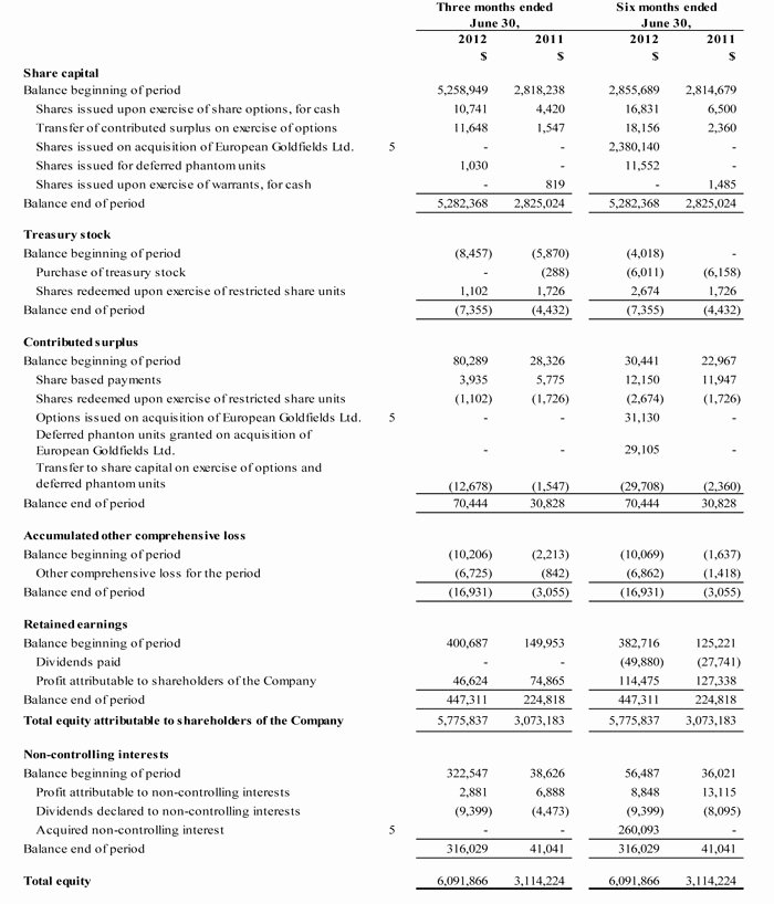 Interim Financial Statement Template Fresh Interim Financial Statement Template 2012 Second Quarter