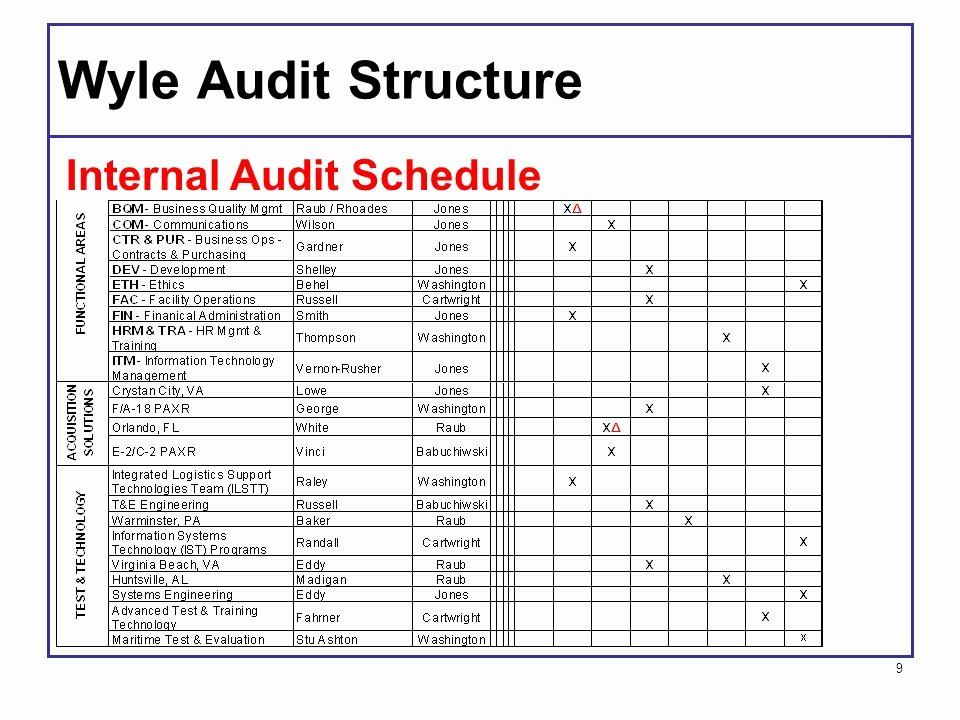 Internal Audit Planning Template Awesome Internal Audits A Management tool Ppt Video Online