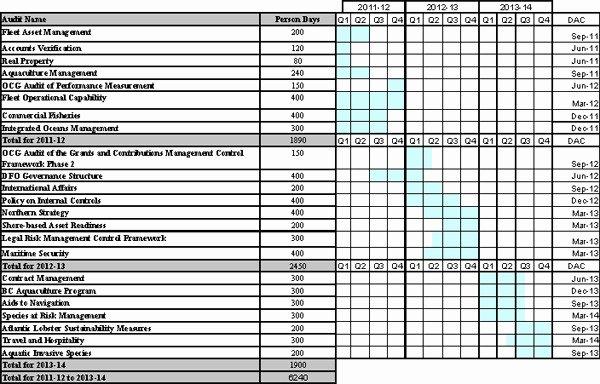 Internal Audit Planning Template Inspirational Annual Internal Audit Plan Sample Templates Resume