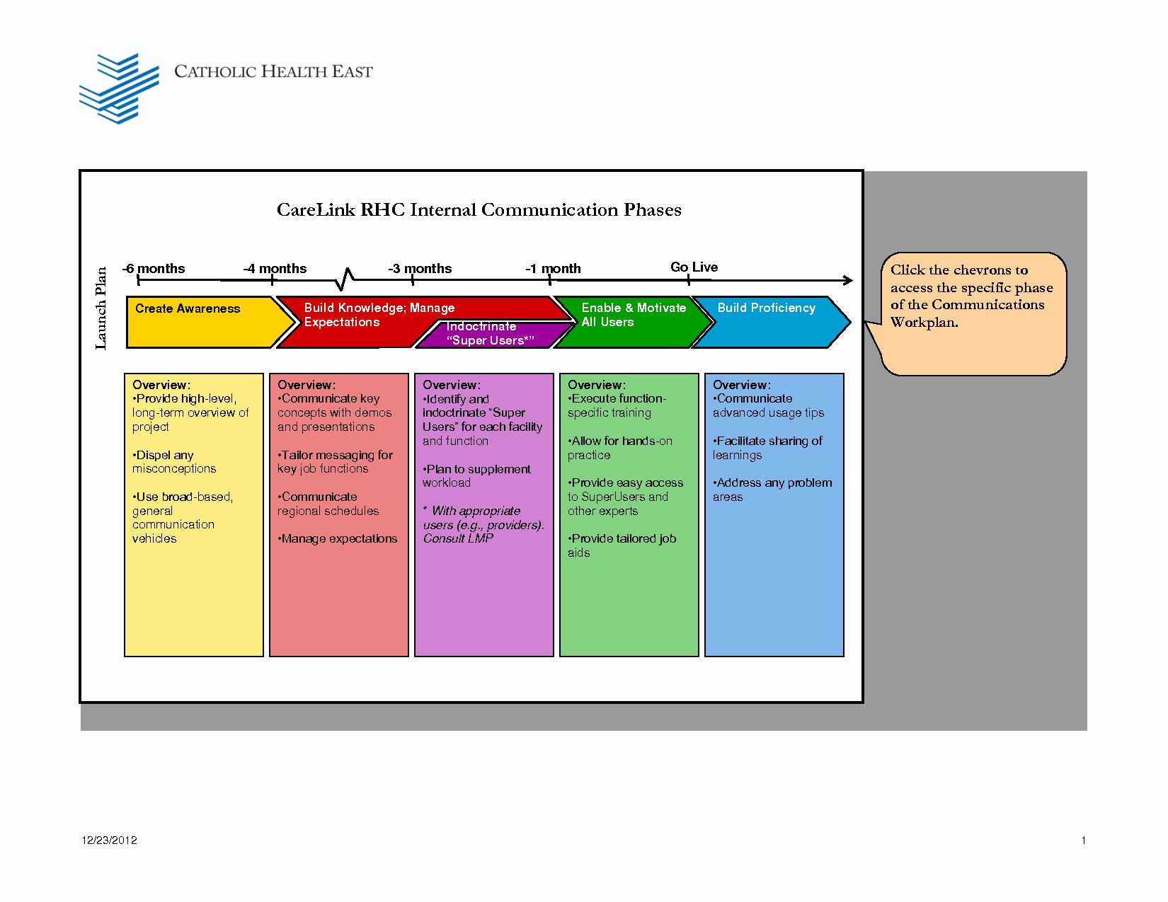Internal Communication Strategy Template Awesome 29 Of Corporate Munications Plan Template