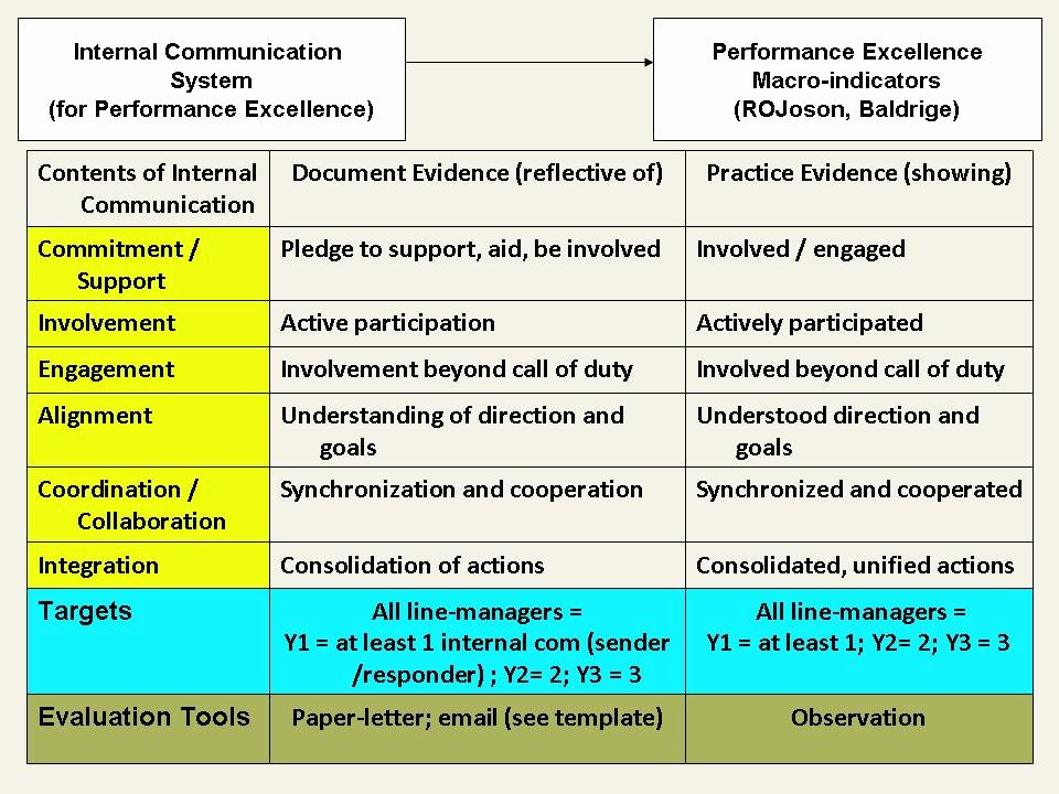 Internal Communication Strategy Template Inspirational Internal Munication for Performance Excellence Of