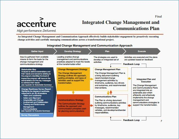 Internal Communication Strategy Template Lovely Munication Plan Template Ppt – Harddancefo
