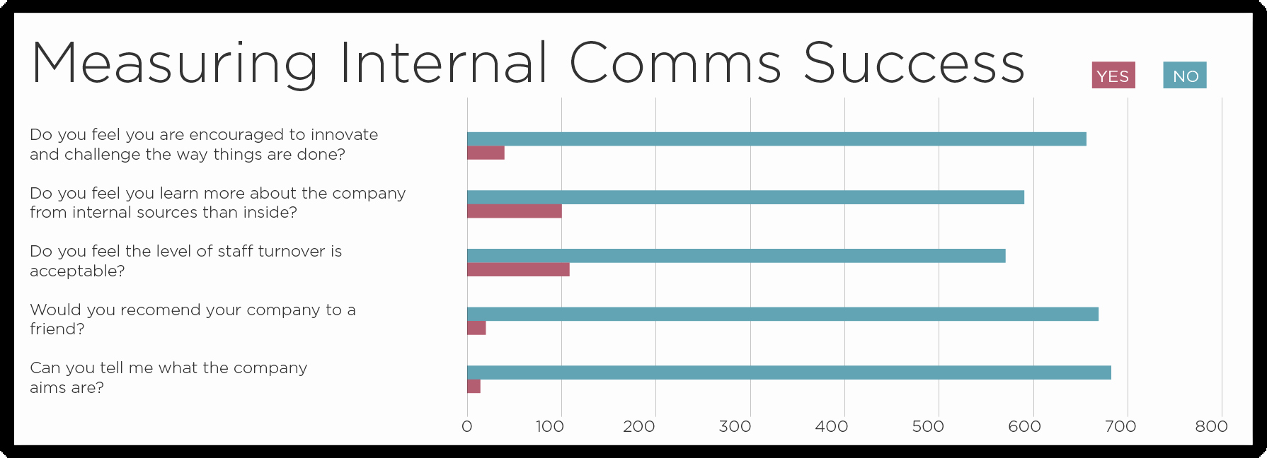 Internal Communication Strategy Template Unique 11 Ways to Perfect Your Internal Munications Plan