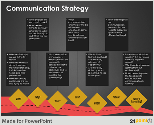 Internal Communications Plan Template Awesome formulating Munication Strategy On Powerpoint Slides