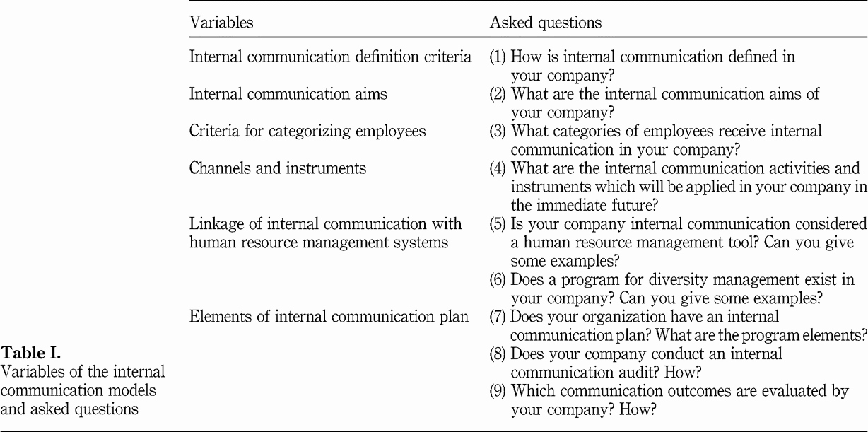 Internal Communications Plan Template Fresh Internal Munication Plan Example