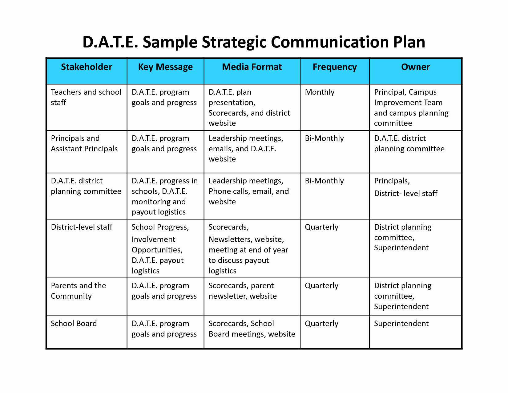 Internal Communications Plan Template Fresh Munication Plan Template