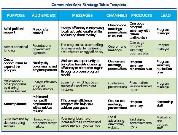 Internal Communications Strategy Template Best Of Business Plan Template Word