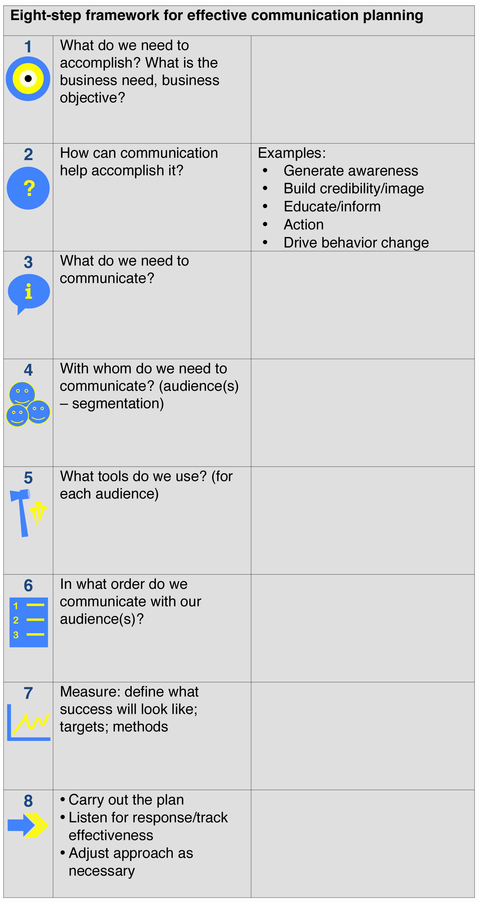 Internal Communications Strategy Template Fresh Effective Munication Planning An 8 Step Framework