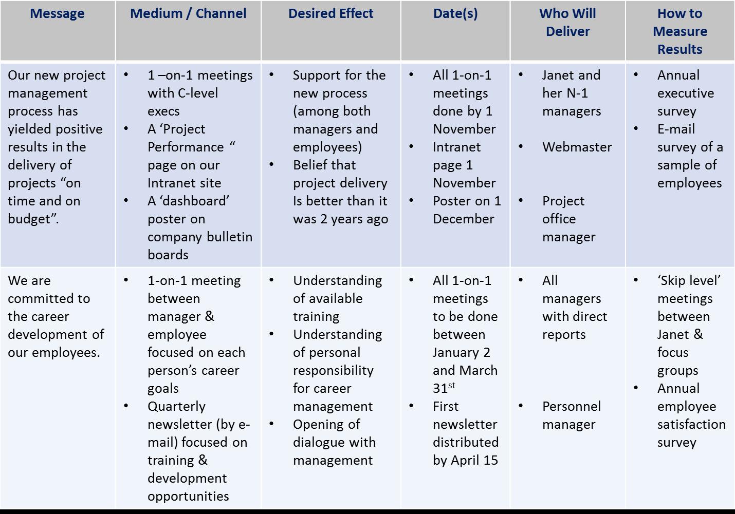 Internal Communications Strategy Template Fresh Internal Munications Plan Template Baskanai