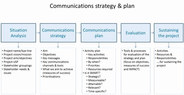 Internal Communications Strategy Template Lovely Jisc Sustaining and Embedding Innovations Munications