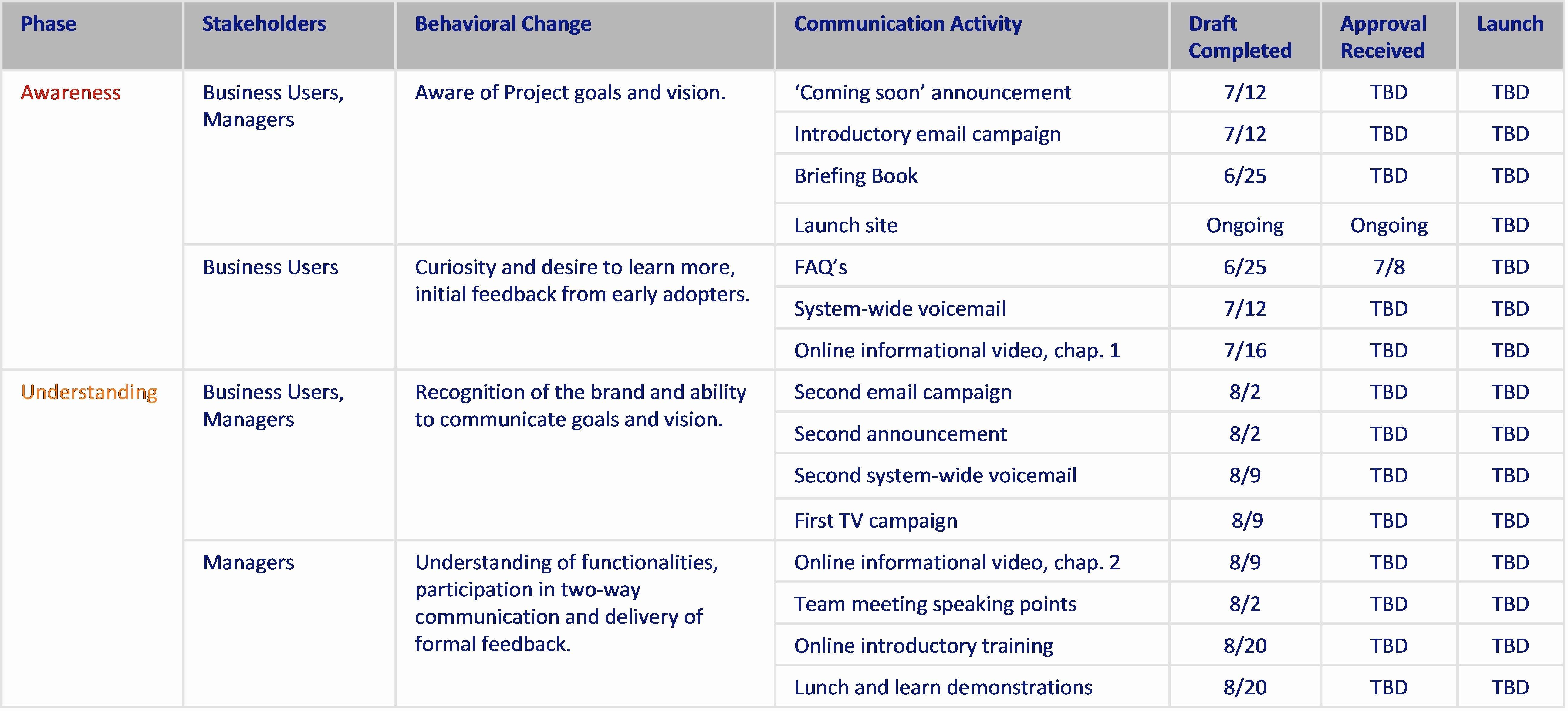Internal Communications Strategy Template New Internal Munication Plan Template