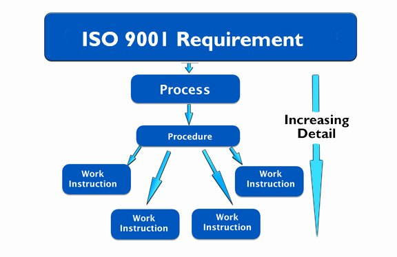 Iso 9001 Work Instruction Template Best Of Processes Procedures and Work Instructions 9000 Store