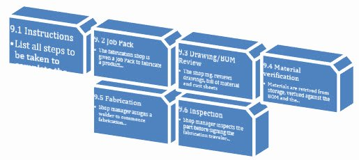 Iso 9001 Work Instruction Template Lovely Processes Procedures and Work Instructions 9000 Store