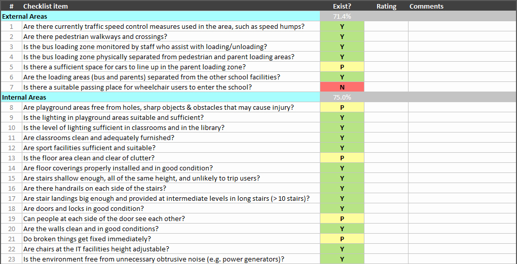 It Audit Checklist Template Unique Continuous Improvement toolkit