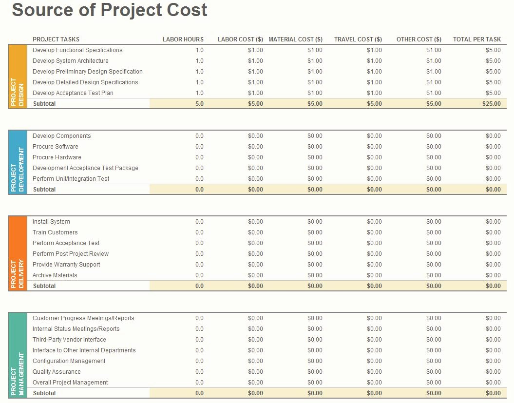It Budget Template Excel Fresh Project Bud Template