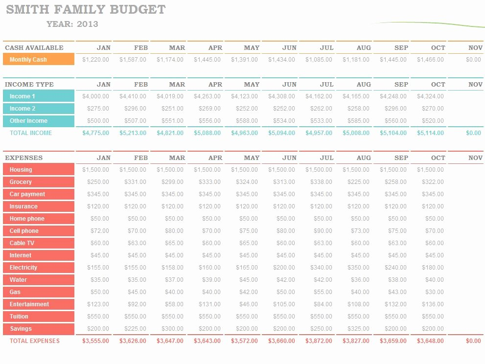 It Budget Template Excel New Family Bud Worksheet Excel Template