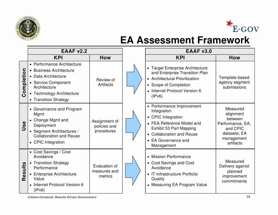 It Infrastructure assessment Template Lovely Federal Enterprise Architecture Update