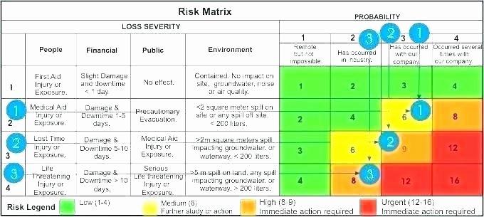 It Risk assessment Template Elegant Risk assessment Template Doc
