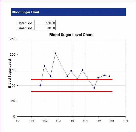Line Graph Template Excel Best Of 10 Excel Line Chart Templates Exceltemplates