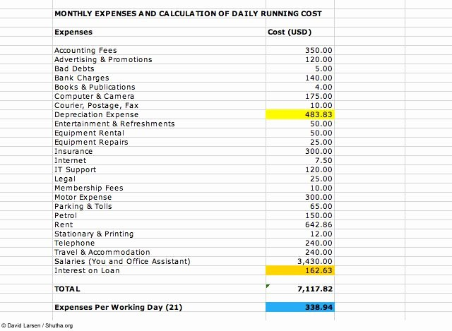 List Of Monthly Expenses Template Inspirational Monthly Expense Report Template