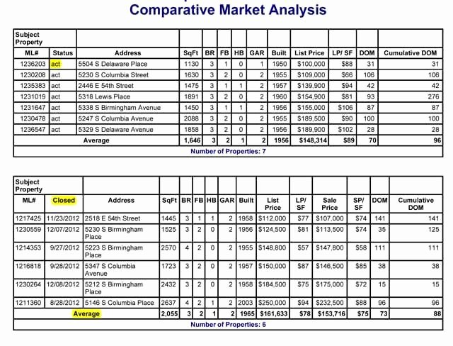 Market Analysis Report Template Unique Cma Explained Parative Market Analysis How It S