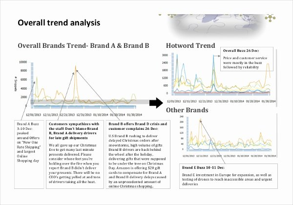 Market Analysis Report Template Unique Market Analysis Template 24 Free Word Pdf Documents
