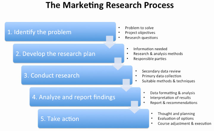 Market Research Proposal Template Lovely Market Research Proposal Template Henrycmartin