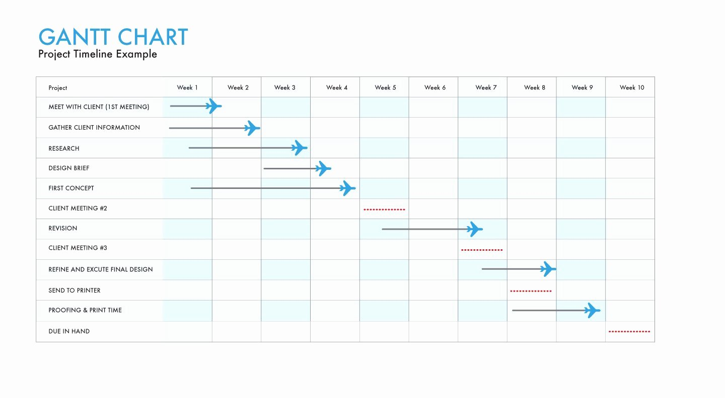 Marketing Action Plan Template Excel Elegant Unique Business Plan Gantt Chart Example Excel Sample