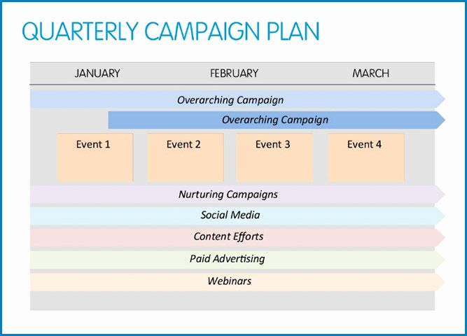 Marketing Campaign Plan Template Elegant How to Over E 3 Mon Barriers to Marketing Automation