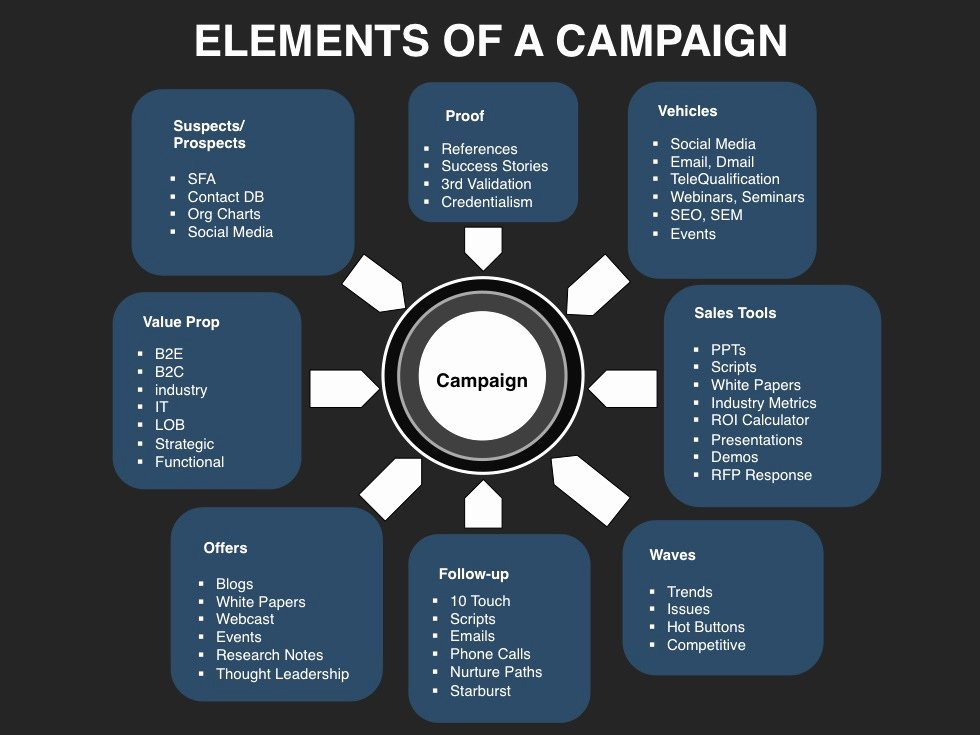 Marketing Campaign Proposal Template Awesome Demand Creation Planning Template