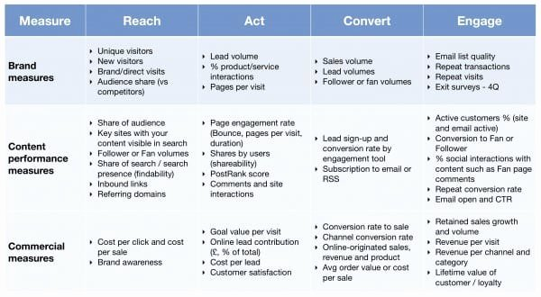 Marketing Campaign Strategy Template Best Of 7 Big Questions to Drive Customer Engagement