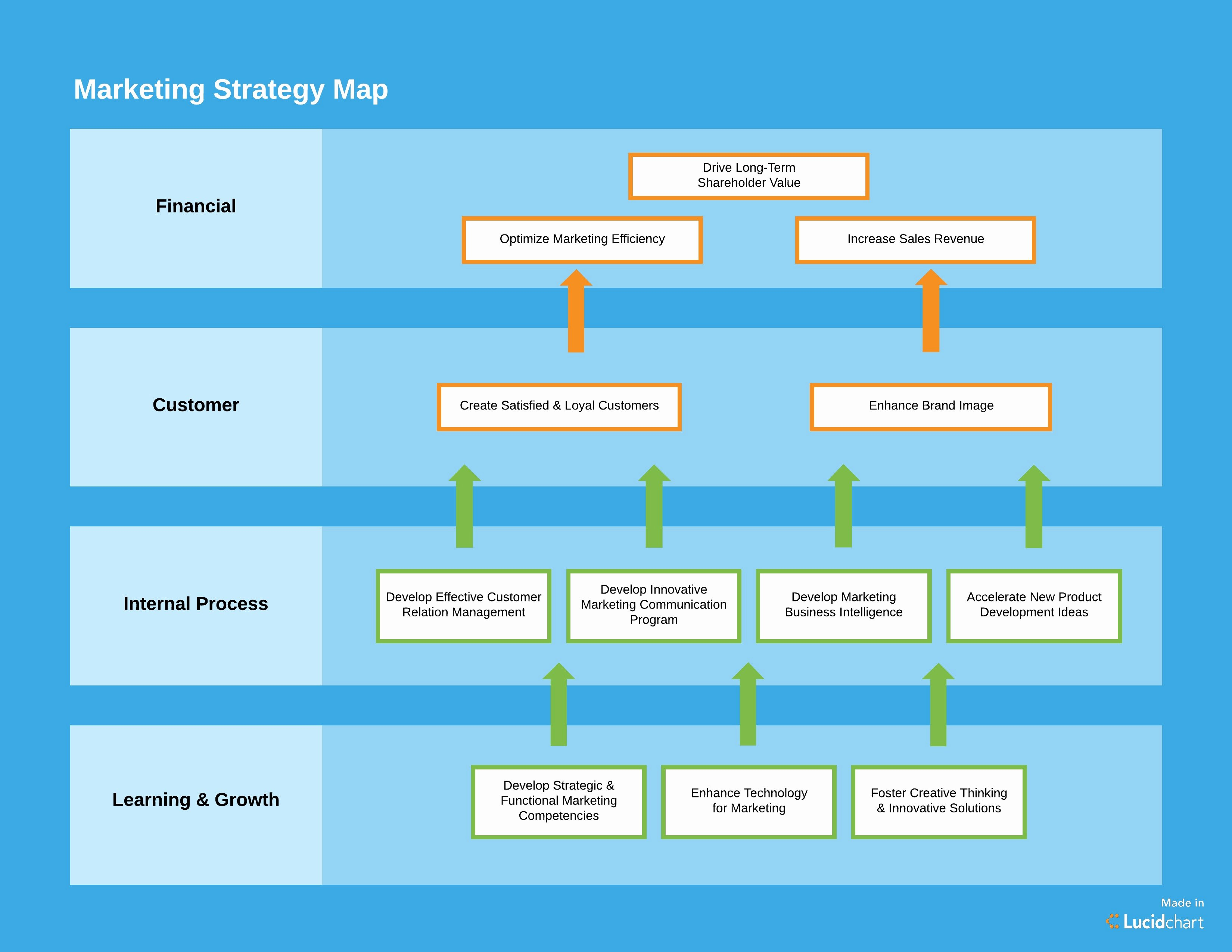 Marketing Campaign Strategy Template Best Of How to Create A Marketing Plan Template You'll Actually