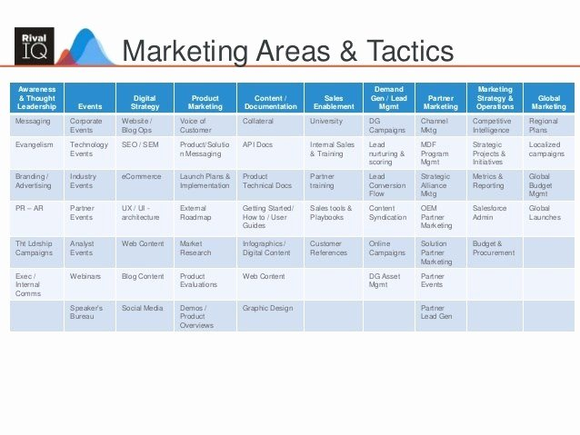 Marketing Campaign Strategy Template Elegant Marketing Plan Templates Word Excel Samples