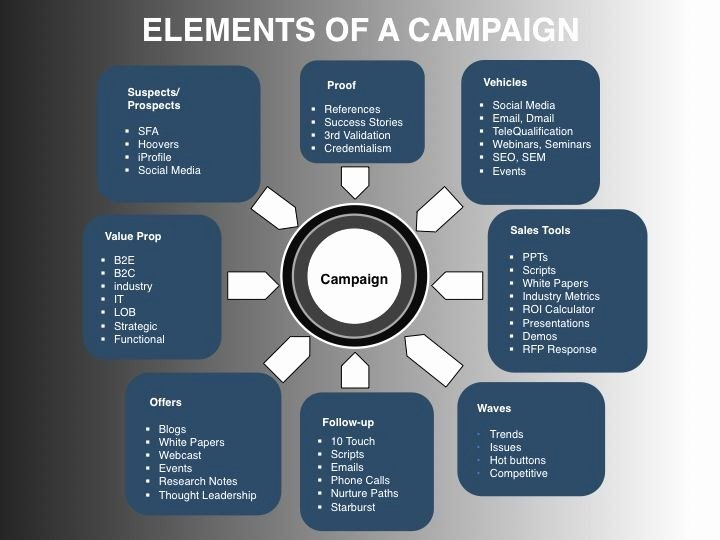Marketing Campaign Strategy Template Fresh Elements Of An Integrated Demand Creation Campaign