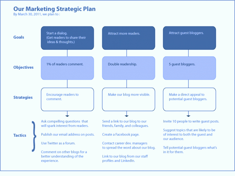 Marketing Campaign Strategy Template Fresh Strategic Sales Digital Marketing Plan Template Word