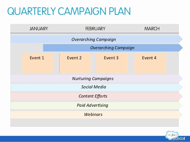 Marketing Campaign Strategy Template Luxury Marketing Automation Success Planning Template