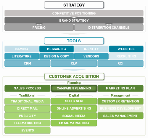 Marketing Campaign Strategy Template New Marketing Campaigns