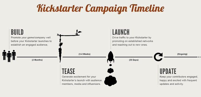 Marketing Campaign Timeline Template Best Of 33 Expert Tips to Boost Fundraising Ideas and Crowd