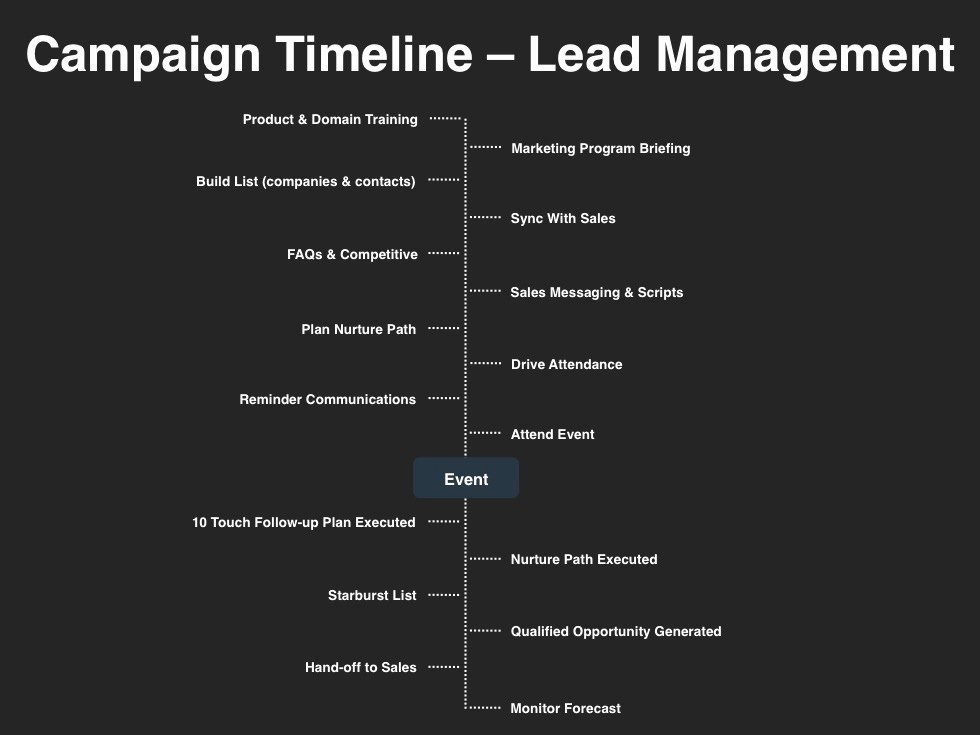 Marketing Campaign Timeline Template Fresh Demand Management Planning Template