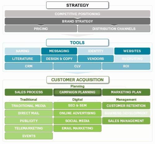 Marketing Campaign Timeline Template Inspirational 17 Best Ideas About Strategic Marketing Plan On Pinterest