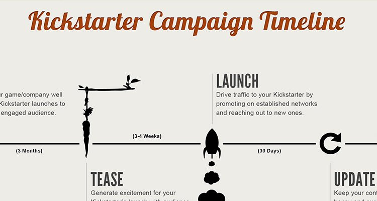 Marketing Campaign Timeline Template Inspirational Kickstarter Campaign Timelines and why they Re Important