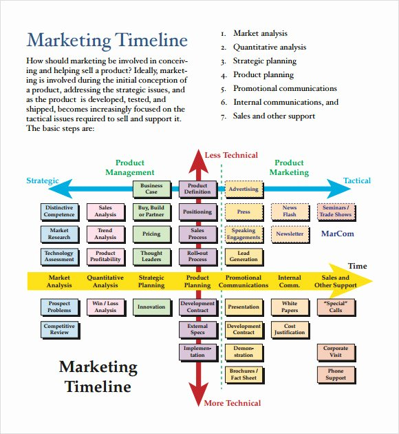 Marketing Campaign Timeline Template Lovely 13 Marketing Timeline Templates