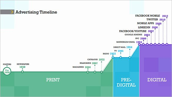Marketing Campaign Timeline Template Luxury 6 Advertising Timeline Templates Doc Pdf Ppt