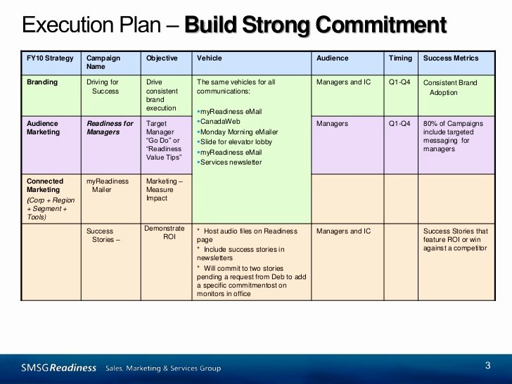 Marketing Communications Plan Template Awesome Marketing Munications Planning Template