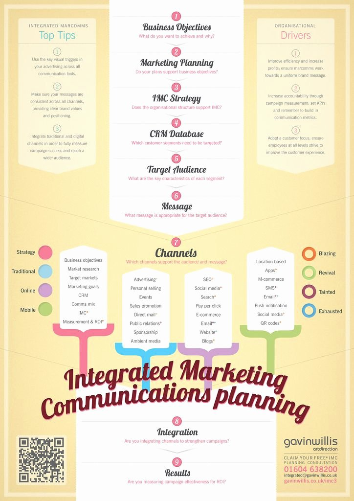 Marketing Communications Plan Template Inspirational the Strength Of An Integrated social Media Strategy