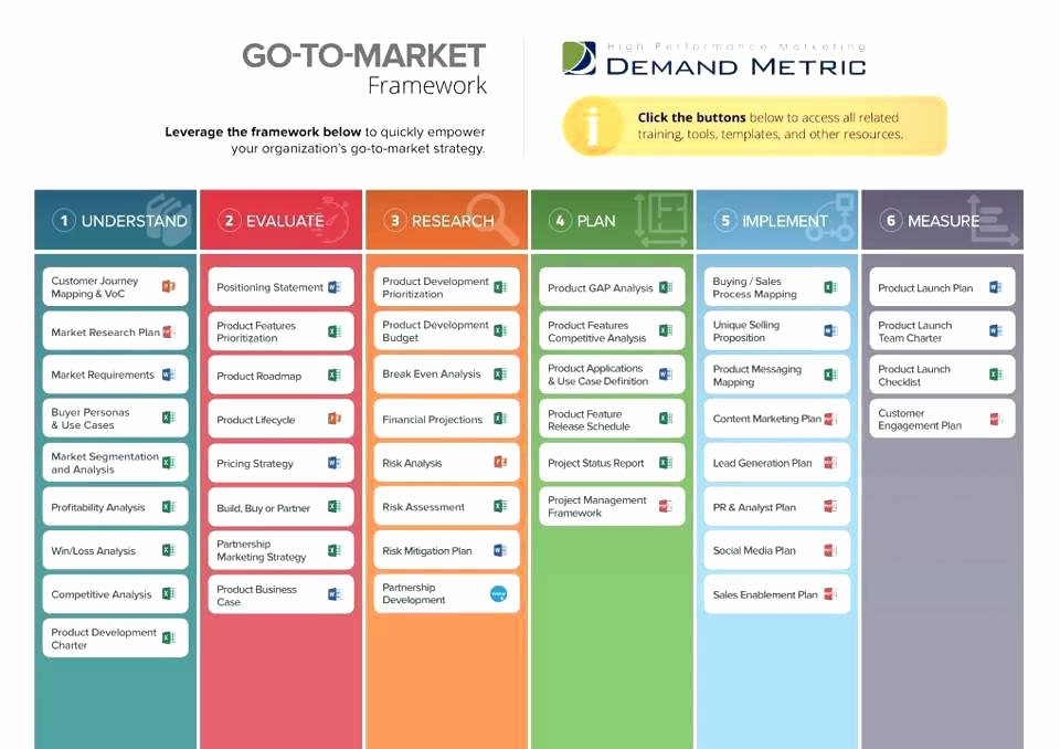 Marketing Launch Plan Template Lovely It Strategy Framework Template Technology Go Market