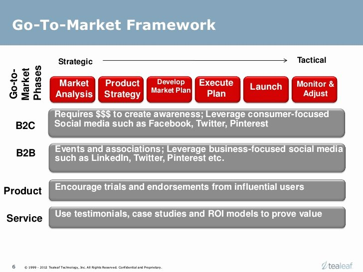 Marketing Launch Plan Template Unique Product Marketing Framework for Product or Service Launch