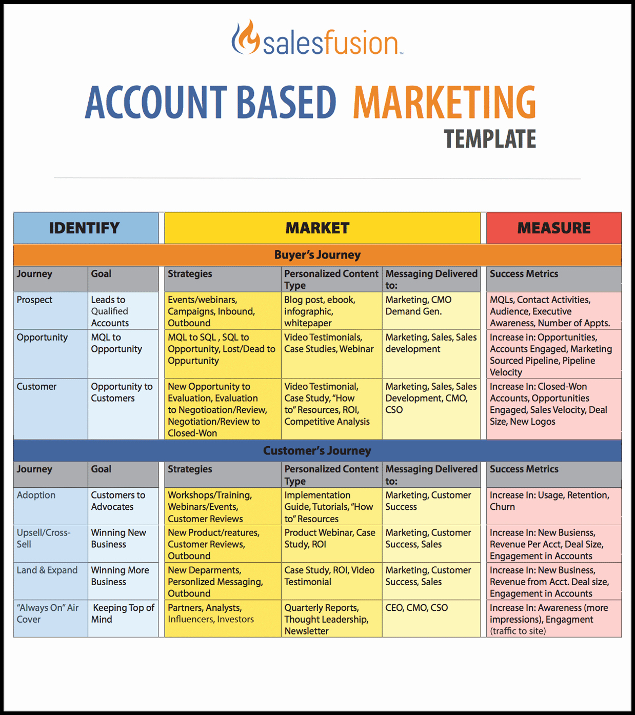 Marketing Plan Outline Template Best Of Account Based Marketing Template
